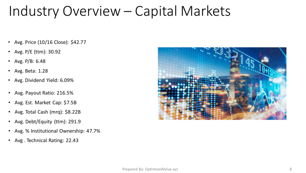 Capital Markets Industry Average Stock Fundamentals
