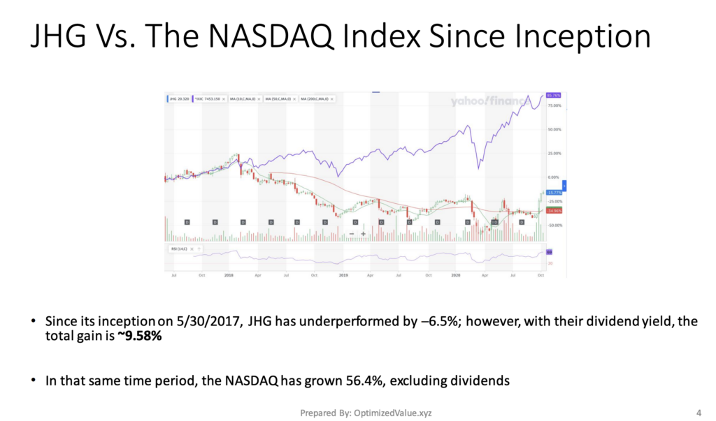 Janus Henderson Group PLC JHG's Stock Performance Vs. The NASDAQ Index Since Inception