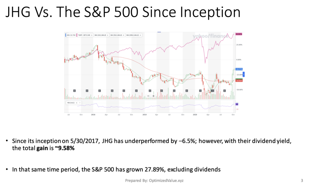 Janus Henderson Group PLC JHG's Stock Performance Vs. The S&P 500 Index Since Inception